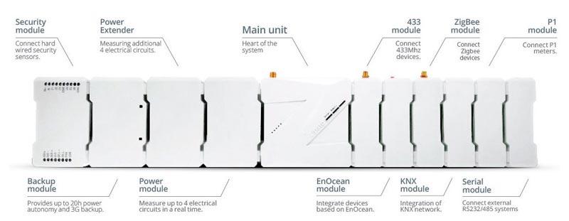 Zipabox Uitbreidingen